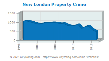 New London Property Crime