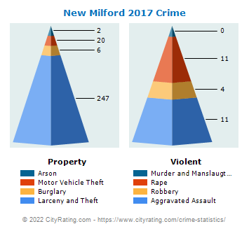 New Milford Crime 2017