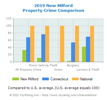 New Milford Property Crime vs. State and National Comparison