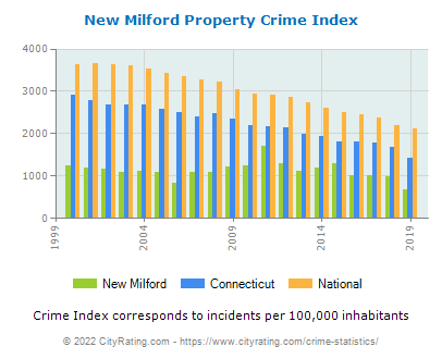 New Milford Property Crime vs. State and National Per Capita