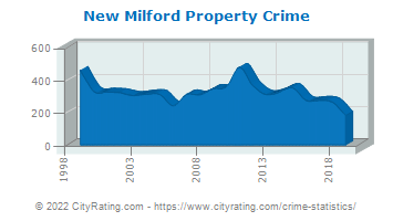 New Milford Property Crime