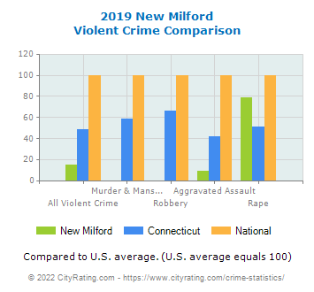 New Milford Violent Crime vs. State and National Comparison