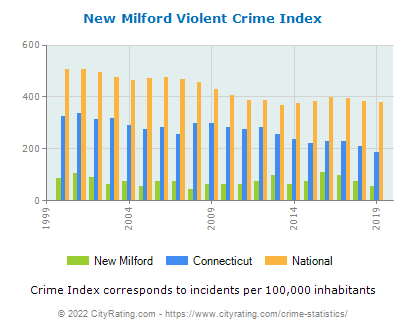 New Milford Violent Crime vs. State and National Per Capita