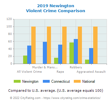Newington Violent Crime vs. State and National Comparison
