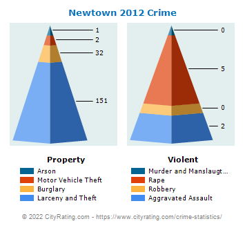 Newtown Crime 2012