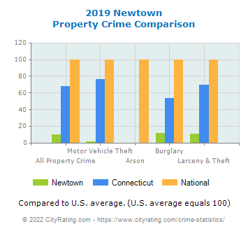 Newtown Property Crime vs. State and National Comparison