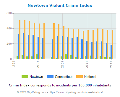 Newtown Violent Crime vs. State and National Per Capita