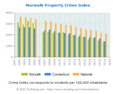 Norwalk Property Crime vs. State and National Per Capita
