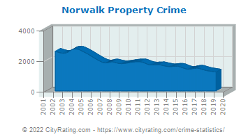Norwalk Property Crime