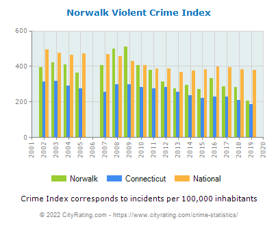 Norwalk Violent Crime vs. State and National Per Capita
