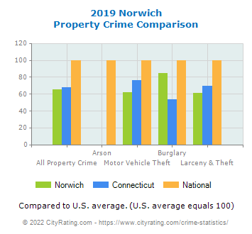 Norwich Property Crime vs. State and National Comparison