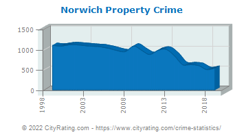 Norwich Property Crime
