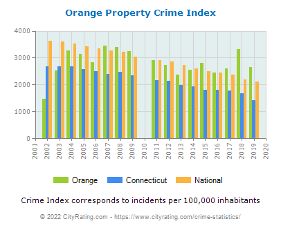 Orange Property Crime vs. State and National Per Capita