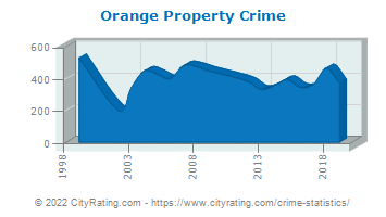 Orange Property Crime