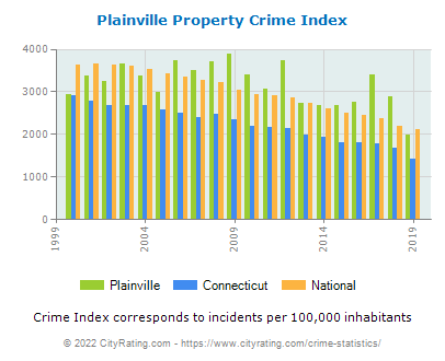 Plainville Property Crime vs. State and National Per Capita