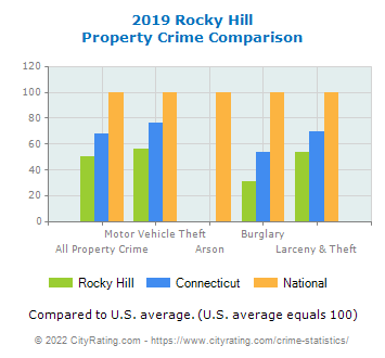 Rocky Hill Property Crime vs. State and National Comparison