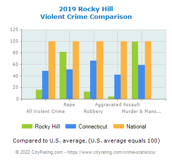 Rocky Hill Violent Crime vs. State and National Comparison