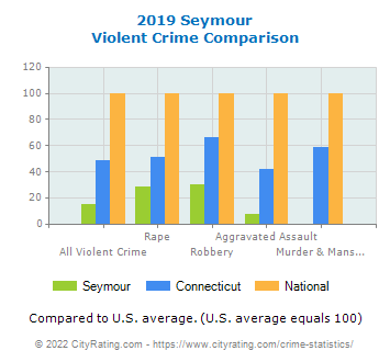 Seymour Violent Crime vs. State and National Comparison