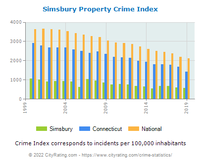 Simsbury Property Crime vs. State and National Per Capita