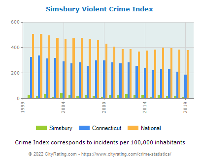 Simsbury Violent Crime vs. State and National Per Capita