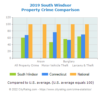 South Windsor Property Crime vs. State and National Comparison