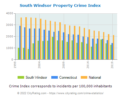 South Windsor Property Crime vs. State and National Per Capita