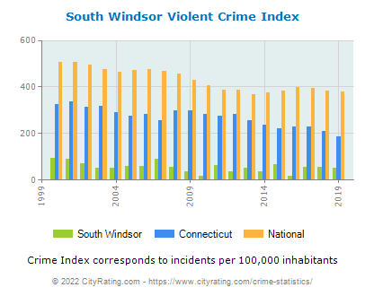 South Windsor Violent Crime vs. State and National Per Capita