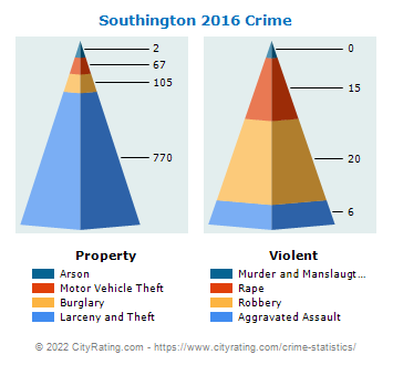 Southington Crime 2016