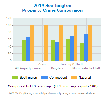Southington Property Crime vs. State and National Comparison