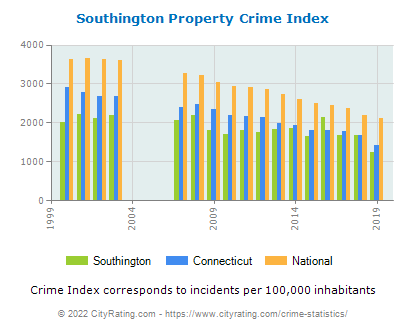 Southington Property Crime vs. State and National Per Capita