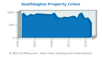 Southington Property Crime