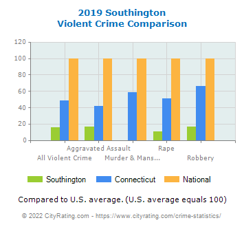 Southington Violent Crime vs. State and National Comparison