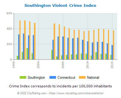 Southington Violent Crime vs. State and National Per Capita