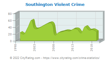 Southington Violent Crime
