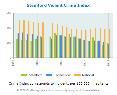 Stamford Violent Crime vs. State and National Per Capita