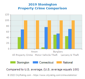 Stonington Property Crime vs. State and National Comparison