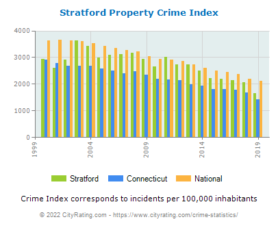Stratford Property Crime vs. State and National Per Capita