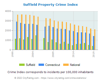 Suffield Property Crime vs. State and National Per Capita