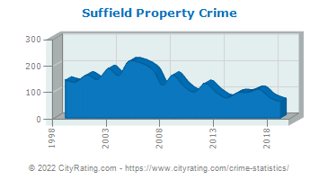 Suffield Property Crime