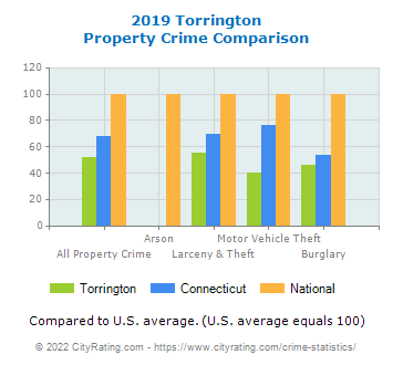 Torrington Property Crime vs. State and National Comparison