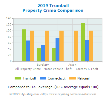 Trumbull Property Crime vs. State and National Comparison