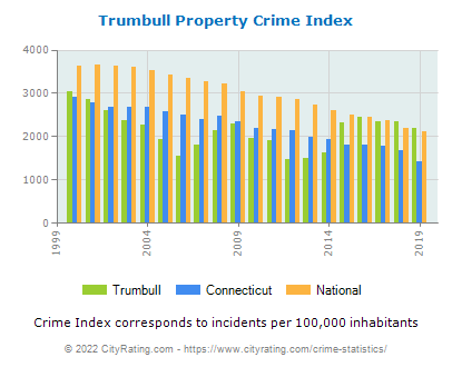 Trumbull Property Crime vs. State and National Per Capita