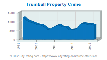 Trumbull Property Crime
