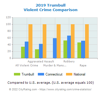 Trumbull Violent Crime vs. State and National Comparison