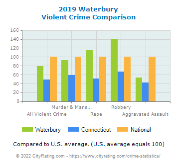 Waterbury Violent Crime vs. State and National Comparison