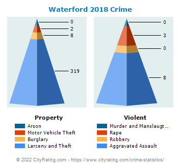 Waterford Crime 2018