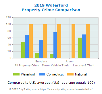 Waterford Property Crime vs. State and National Comparison