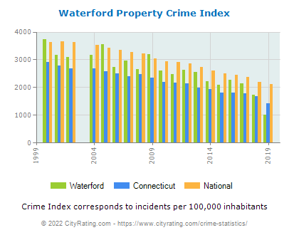 Waterford Property Crime vs. State and National Per Capita