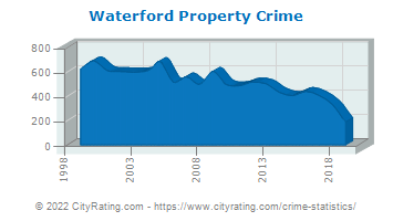 Waterford Property Crime