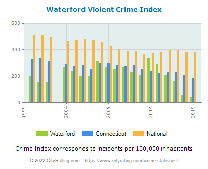 Waterford Violent Crime vs. State and National Per Capita